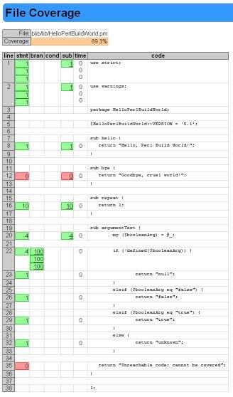 snapshot of code coverage report